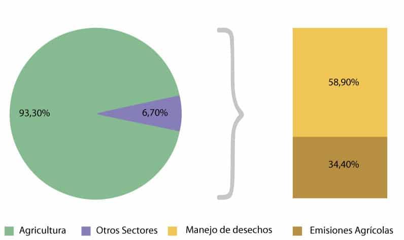 [Figura 1] Emisiones de amoníaco EU-28 (% del total de emisiones)